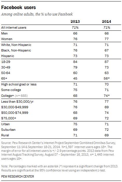 facebook demographics 2014
