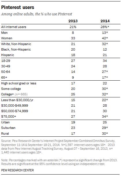 pinterest demographics 2014