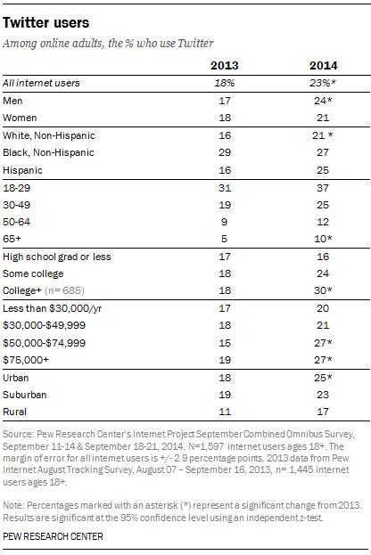 twitter demographics 2014